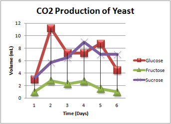 comparison respiration yeast different sugar substrates Cellular respiration in yeast but if you put them in water with sugar, the yeast will carry out did the yeast produce different amounts of carbon dioxide.
